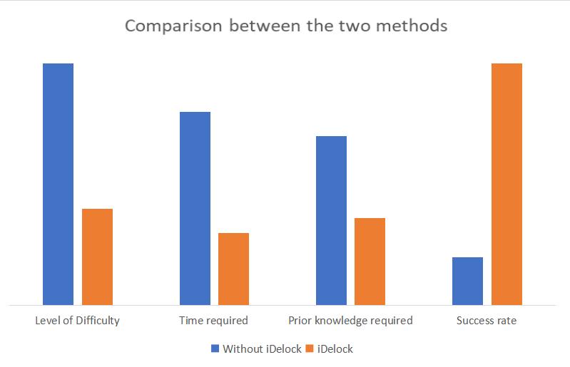 comparison of 2 methods